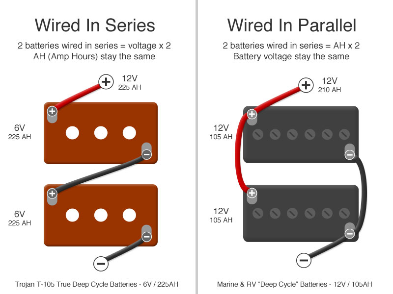 batteries series vs parallel rv batteries 101 & why we use trojan t 105 6v golf cart batteries Golf Cart 36 Volt Ezgo Wiring Diagram at reclaimingppi.co